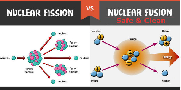 Fusion vs. Fission
